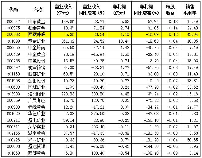 西藏珠峰一季度营收增长23%,子公司塔中矿业扩产效果体现