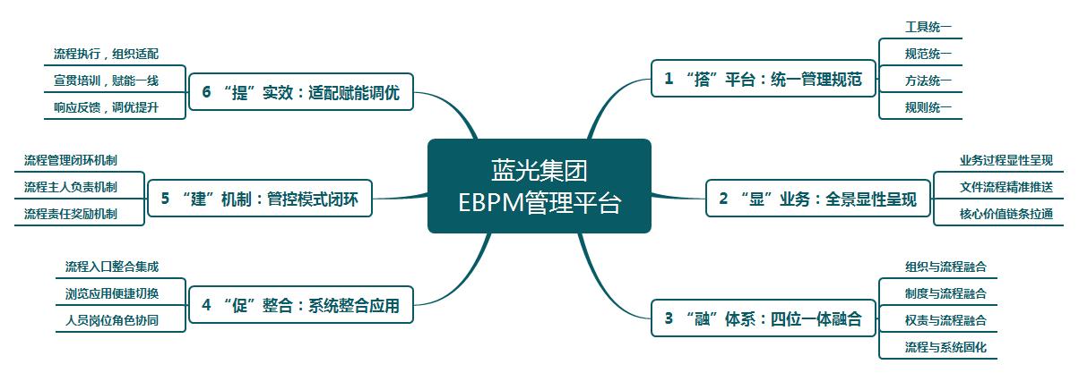 蓝光集团以EBPM管理为抓手,助推地产业务精细化运营