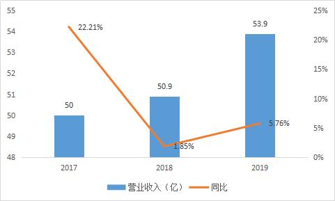 华海药业年报解读,原料药销售稳增,经营现金流创历史新高