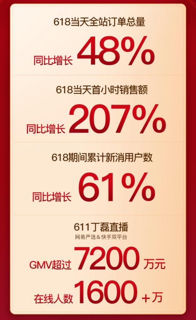 网易严选618创新高 当日全平台总订单量同比上涨48%