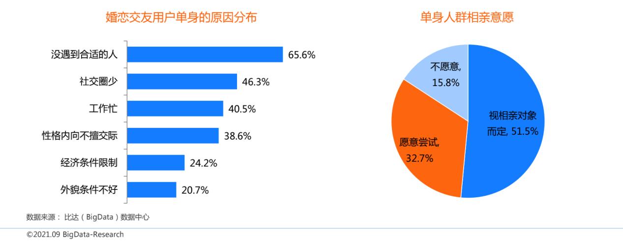 中国互联网婚恋交友市场研究报告:用户晚上9、10点最活跃,百合佳缘用户认知度最高
