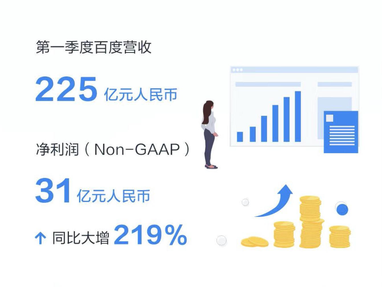 百度Q1财报:百度App日活同比大涨28%,直播、健康等业务成新亮点